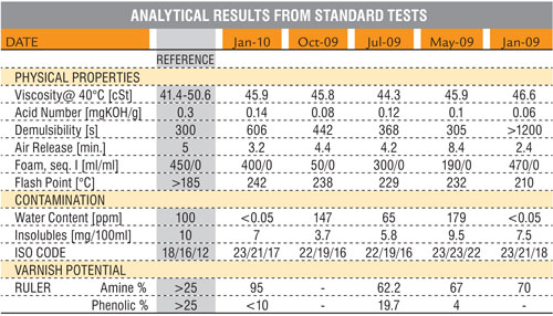 Analytical results from standard oil tests show the oil viscosity and acid number are within the range over the time period.