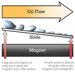 Analytical ferrography deposited patterns