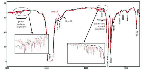 Figure 4. FTIR spectra in transmittance/wavenumber (cm-1) of new and used turbine oils