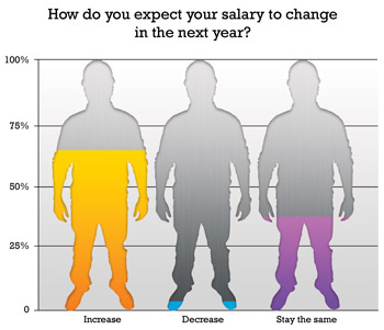 2011 Salary Survey: What Lubrication Professionals Earn