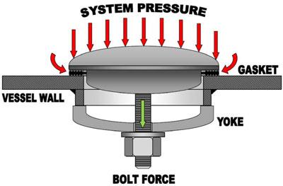 Pattern Bolt-on Flange Bolt Hole Pattern Chart