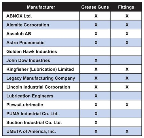 Grease Gun Manufacturers