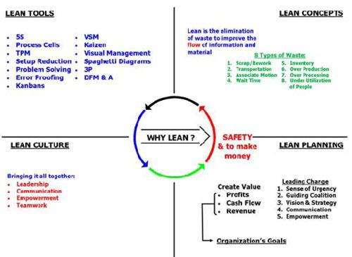 lean production in banks Lean's success has been tried, tested and proven in manufacturing and with the  service industry constantly growing, many in the sector are.