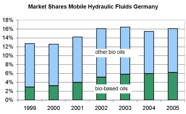 Contamination of Biobased Hydraulic Oils with Mineral Oil