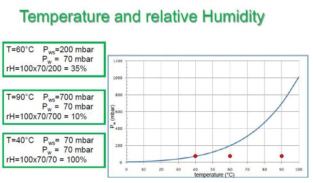 relationship between barometric pressure and humidity