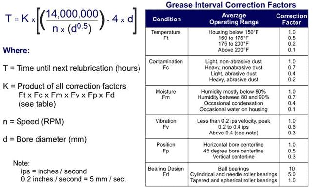 Grease calculation formulat