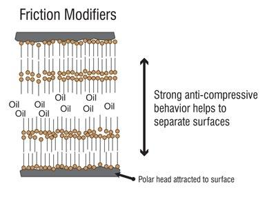 When and How to Use Friction Modifiers