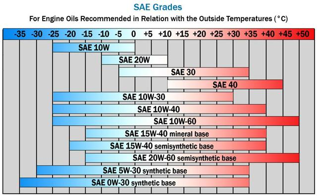 How to choose the right engine oil for 20w50 motor oil temperature range