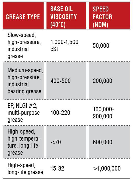 Selecting the Right Viscosity for High-speed Grease