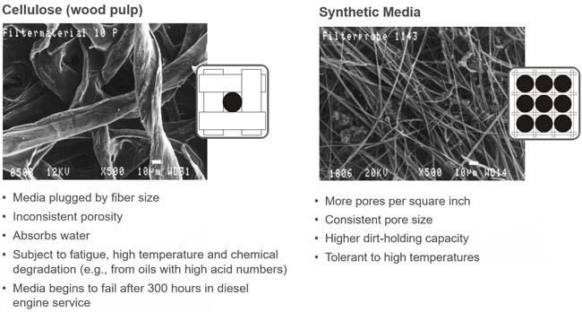 Cellulose and Synthetic Filter Media