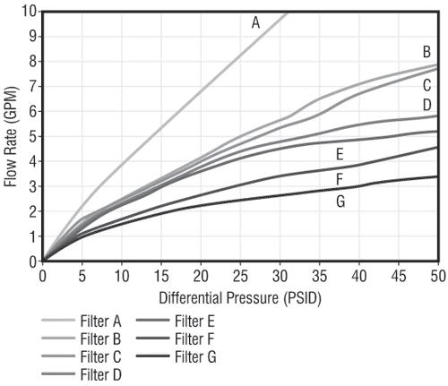 Pressure-Flow Profiles for Oil Filters