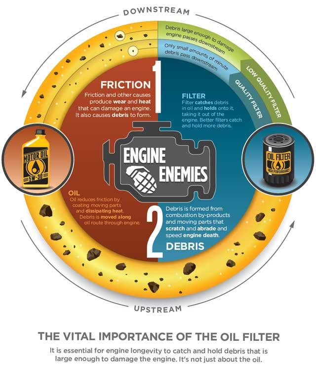 The Vital Importance of the Oil Filter