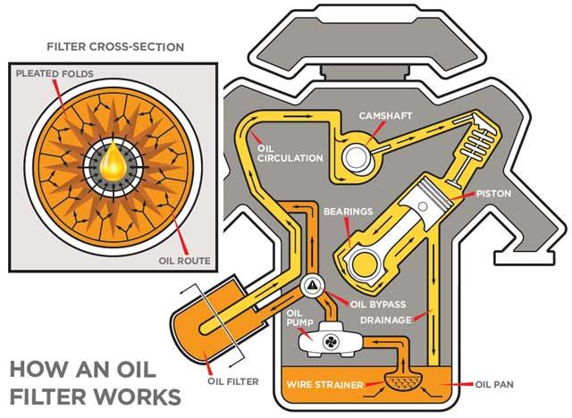 How an Oil Filter Works