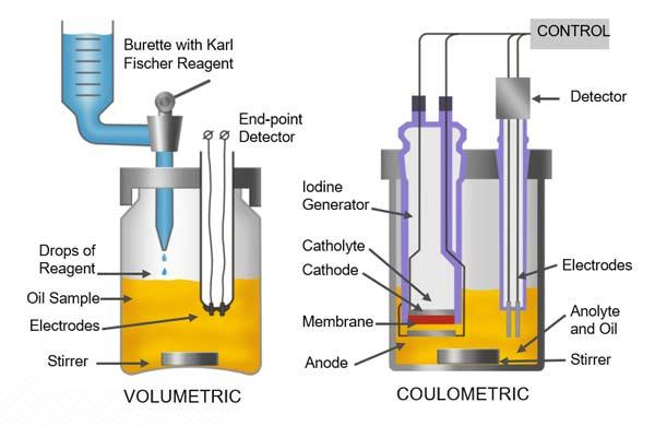 Karl Fischer Volumetric and Coulometric