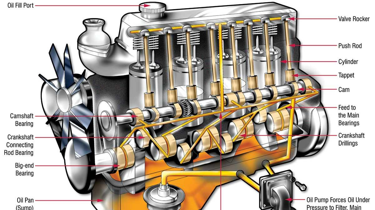 around and around where the oil goes in your engine 2002 Ford Taurus 3.0 Engine Ford Taurus 3.0 Engine Diagram