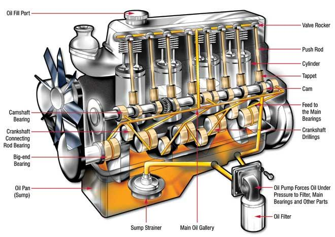 engine oil diagram around and around where the oil goes in your engine motor oil diagram where the oil goes in your engine