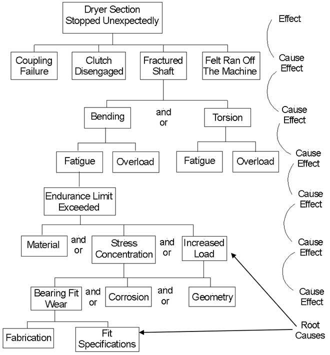 Causal Factor Tree