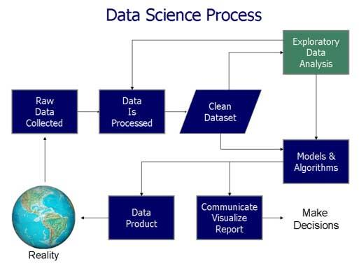 Data science process flow chart