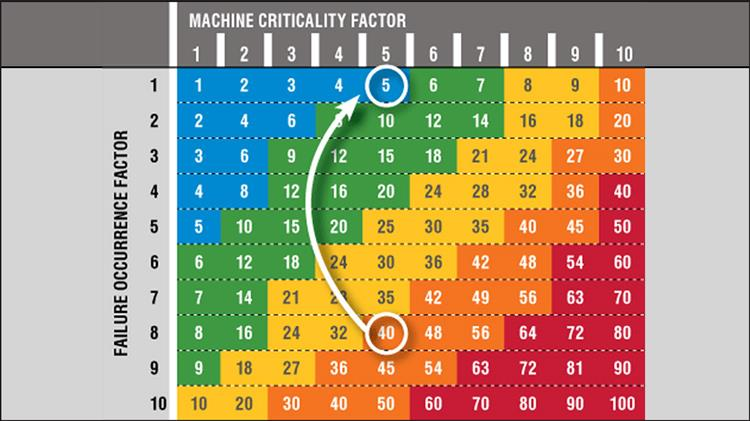 A New Look at Criticality Analysis for Machinery Lubrication