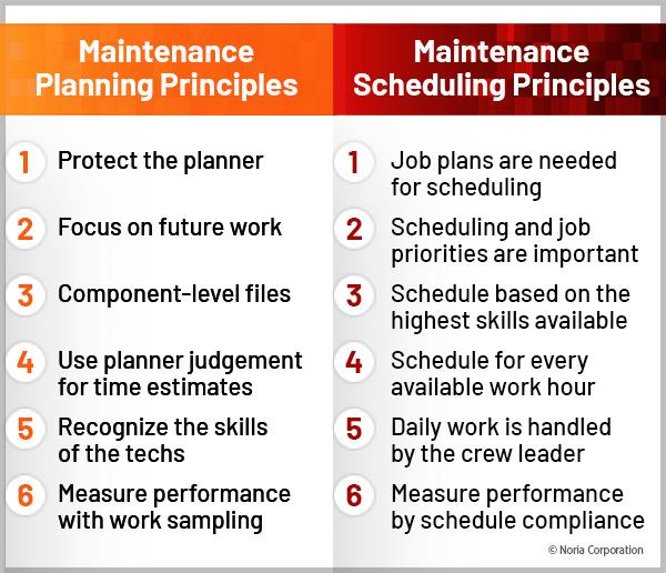 Planning and scheduling principles