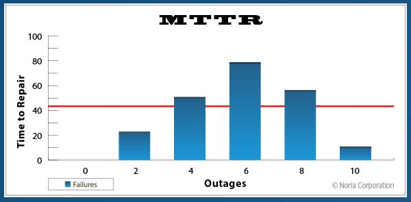 MTTR calculation graph