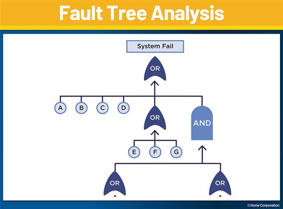 root cause analysis fault tree