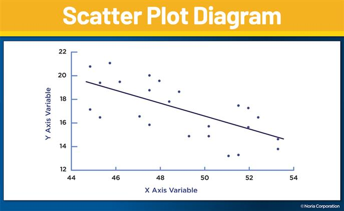 root cause analysis scatter plot