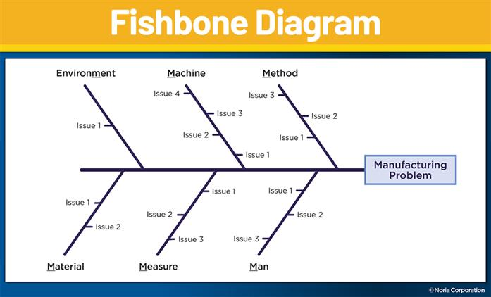 root cause analysis fishbone diagram