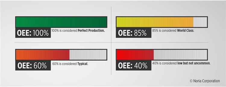 OEE Score Explained