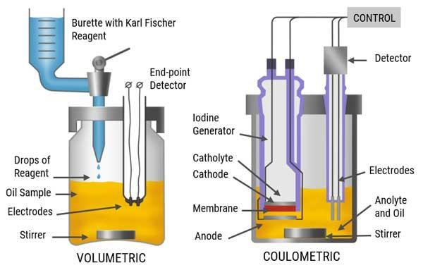 Karl Fischer Coulometric Titration Explained And Illustrated
