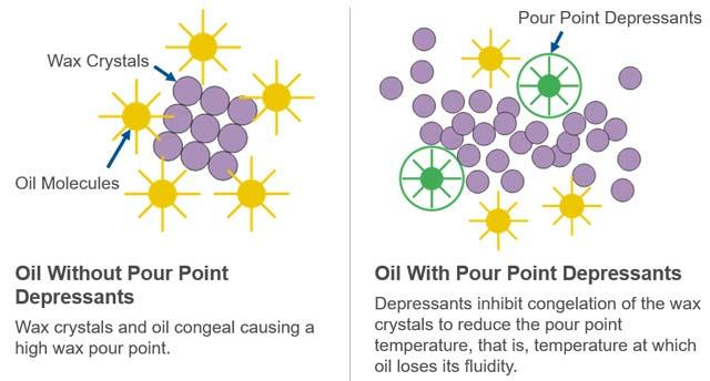 How Pour Point Depressants Work