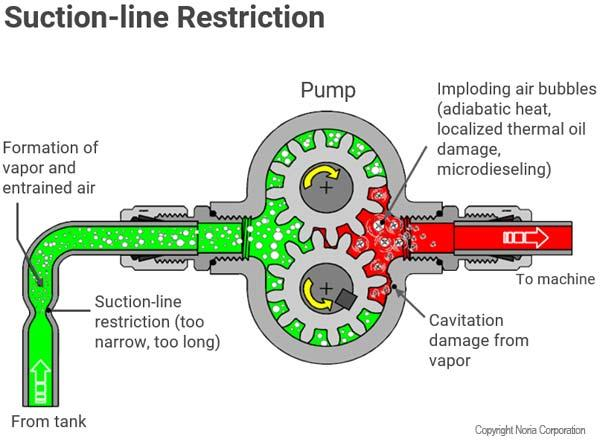 Suction-Line Restriction Cavitation