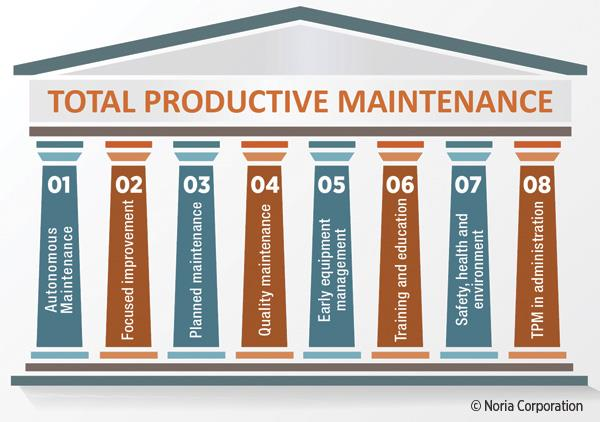 8 Pillars of Total Productive Maintenance