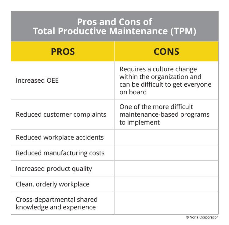 Pros and cons of TPM