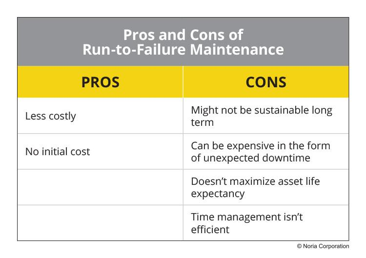 Pros and cons of reactive maintenance