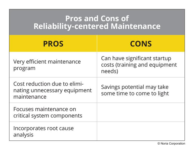 Pros and cons of RCM