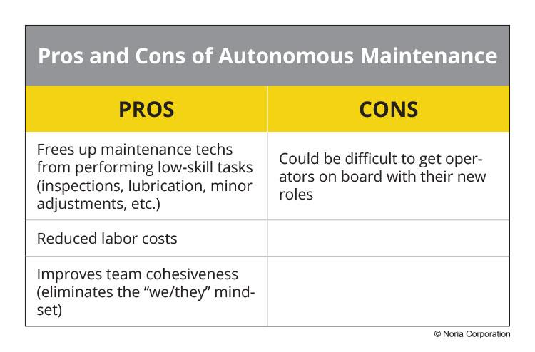 Pros and cons of autonomous maintenance