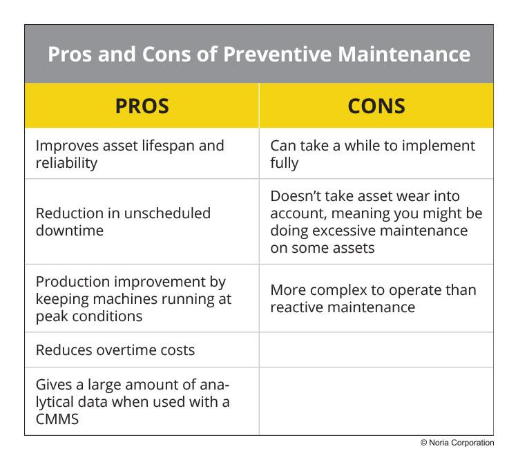 Pros and cons of preventive maintenance