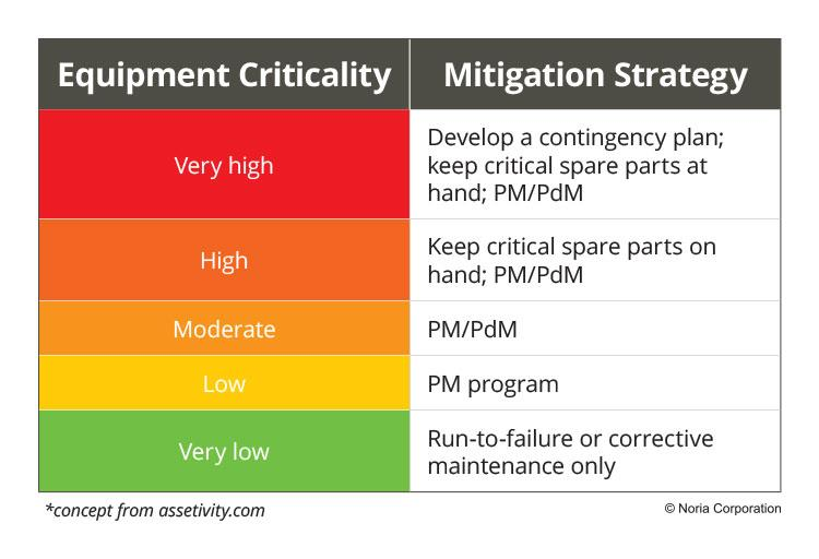 Criticality analysis mitigation strategy
