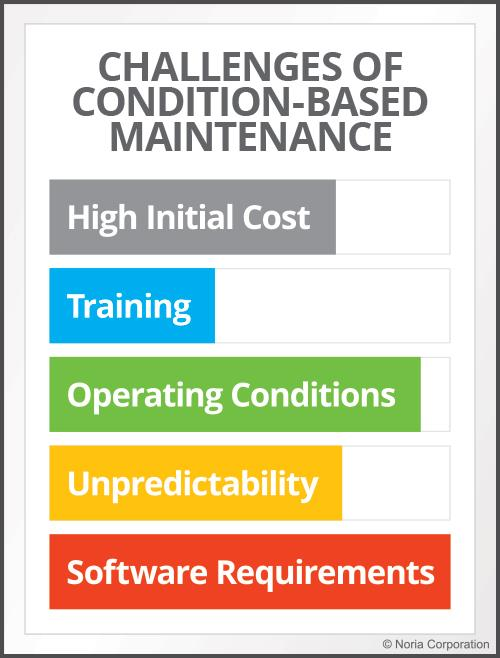 Challenges of condition-based maintenance