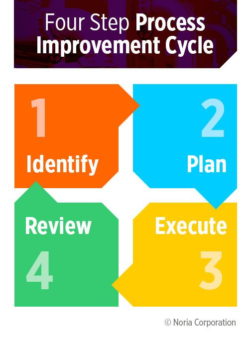 Process improvement four-step cycle