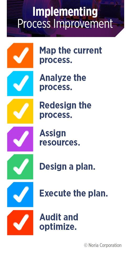 Process improvement steps