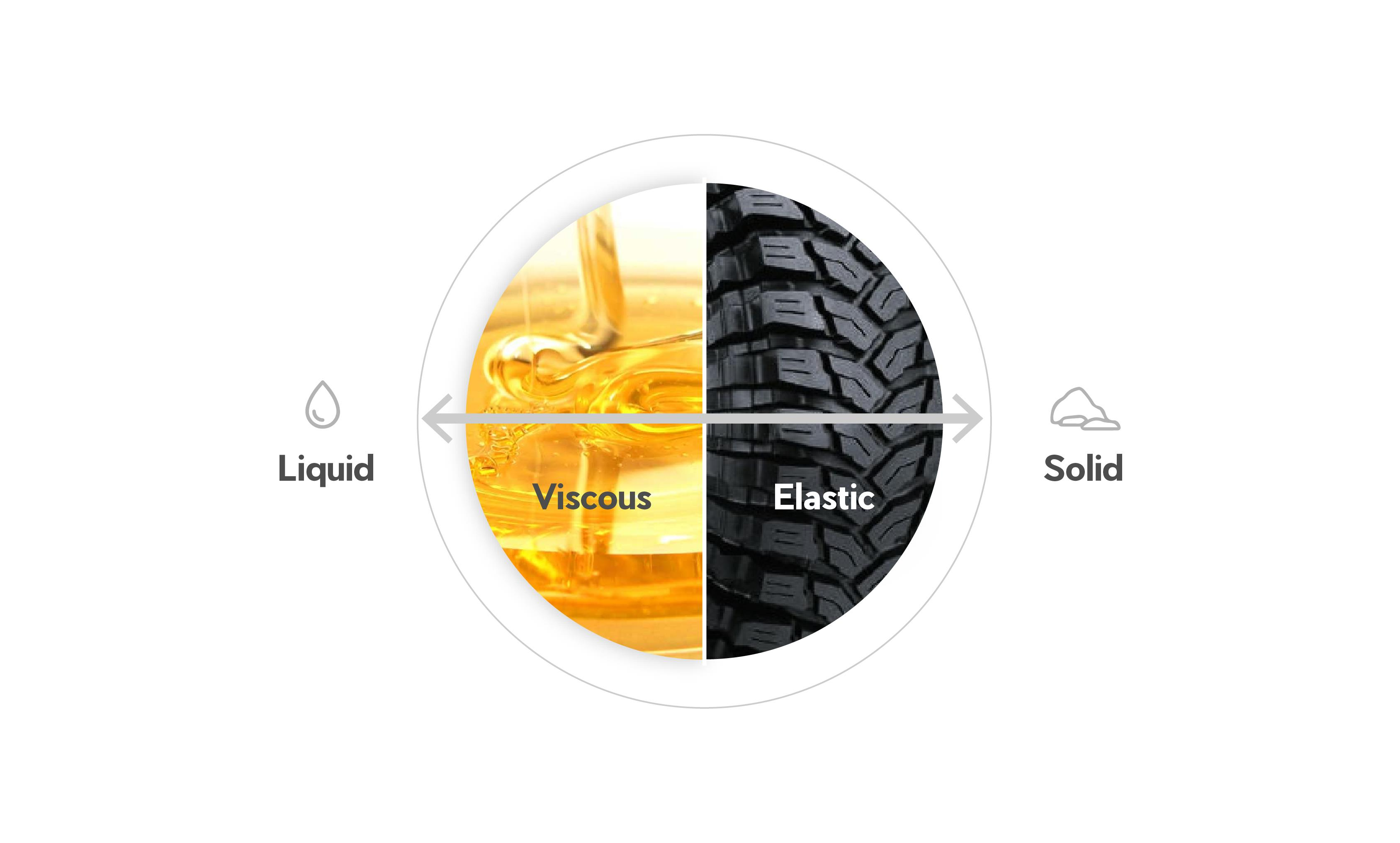 Viscoelastic materials explained by comparing oil to rubber