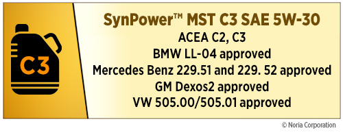 C3 SynPower chart