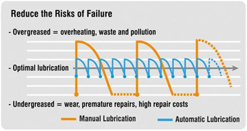 Chart showing how automatic regreasing can optimize lubrication