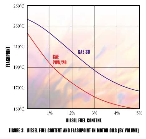Diesel Fuel Content and Flashpoint in Motor Oils