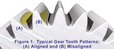 A graphic of a gear with labels, pointing out typical gear tooth patterns: aligned and misaligned.