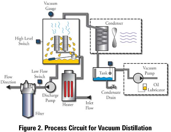 Process Circuit for Vacuum Distillation