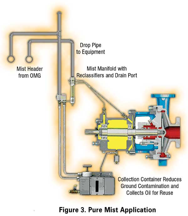 Oil mist lubrication in the hydrocarbon processing industry for Electric motor oil lubrication