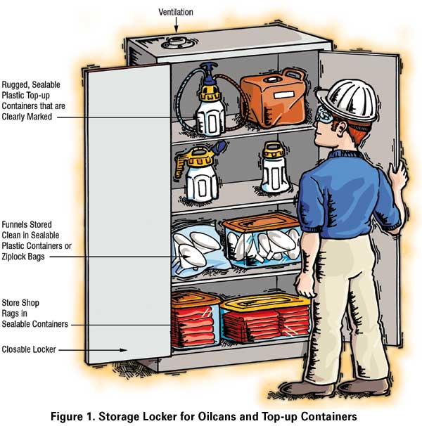 Storage Locker for Oil Cans and Top-up Containers
